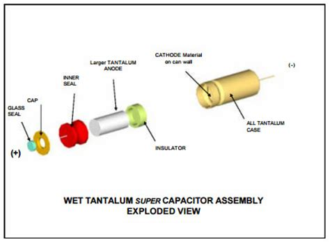 tantalum polymer capacitor lifetime avx launches spitan iv