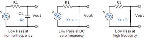 low pass filter capacitor voltage capacitive reactance the reactance of capacitors