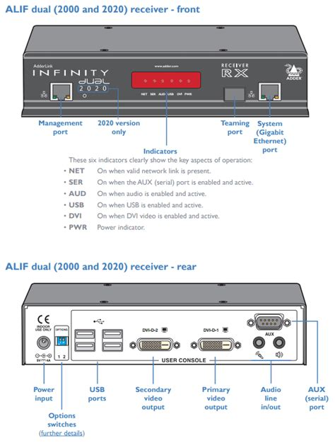 Adder Infinity 2020 by Alif2020r Us Adderlink Infinity Dual 2020 Receiver Only