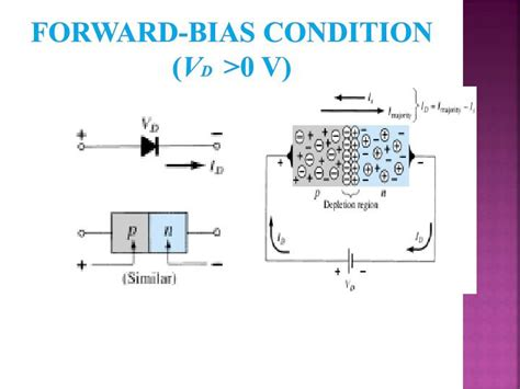 bias diode ppt forward bias 28 images semiconductors and diodes ppt ppt pn junction diodes powerpoint