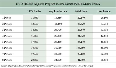 Income Guidelines For Section 8 Housing households with incomes above 80 percent considered