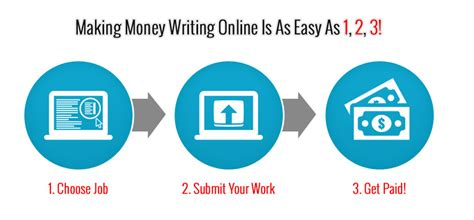 Make Money Translating Documents Online - top 5 legit work from home jobs fun and easy to make money fast