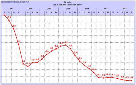 prodotto interno lordo italia 2012 il mio di economia e finanza pil e saldi settoriali