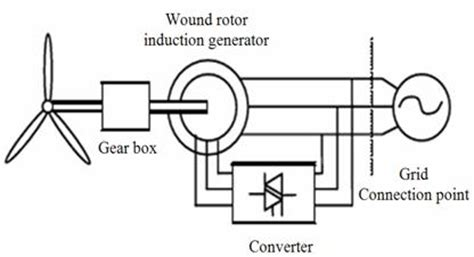 squirrel cage induction generator operation impact of wind power on the angular stability of a power system from leonardo el j pract technol