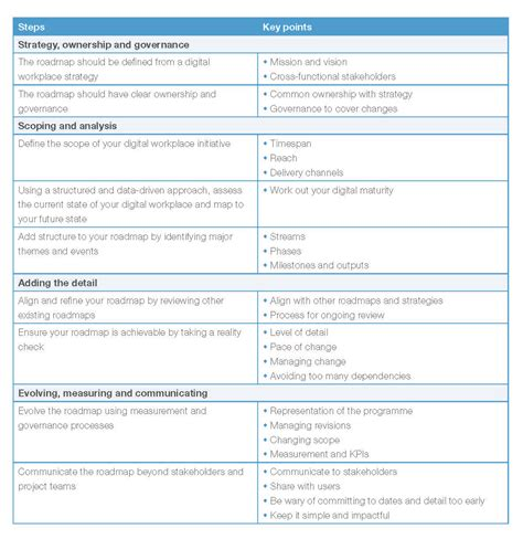 Home Design Consultant a checklist for your digital workplace roadmap digital