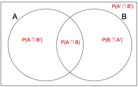 venn diagram probability probability revision as level