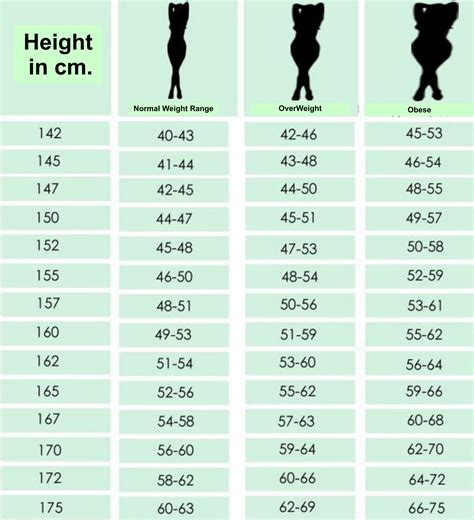 ideal weight chart chart for according to height what is your ideal