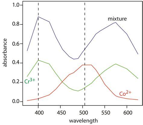 uv l and wavelength 10 3 uv vis and ir spectroscopy chemistry libretexts