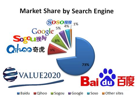 Search China The Largest Search Engine In China Baidu Search Decoder