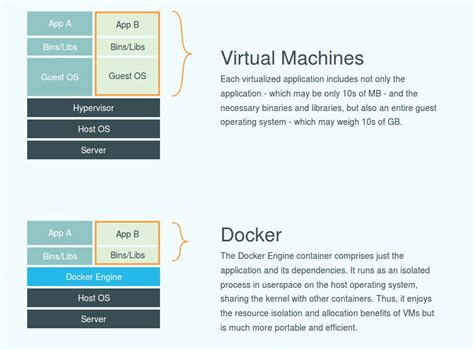 tutorial docker compose using docker and docker compose for local development and