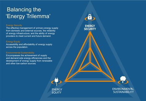2015 energy trilemma index benchmarking the