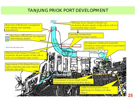 layout pelabuhan tanjung priok partnership in developing a competitive seaport