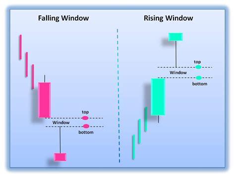 Candlestick Window Pattern | japanese candlesticks falling window and rising window