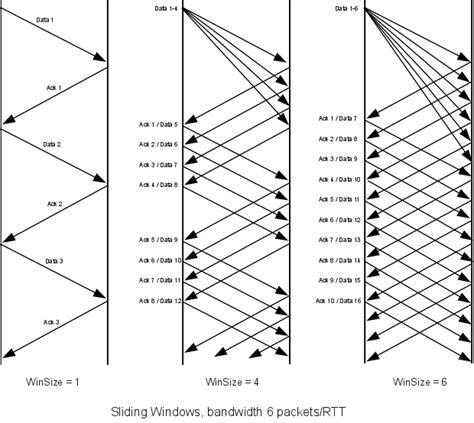 sliding window protocol diagram 6 abstract sliding windows an introduction to computer