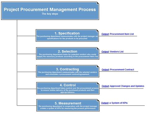project procurement management plan template project procurement management process