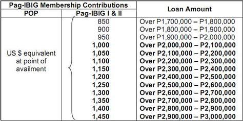 pag ibig housing loan monthly payment hdmf table of contribution 2015 newhairstylesformen2014 com
