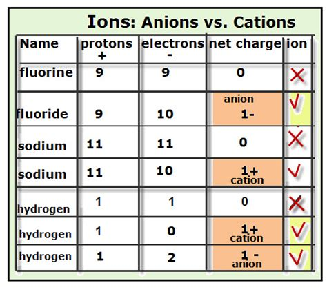Cations And Anions Periodic Table by Cation And Anion Images Frompo 1