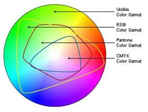 cmyk spectrum rgb vs cmyk colorspace why it s important to use cmyk for