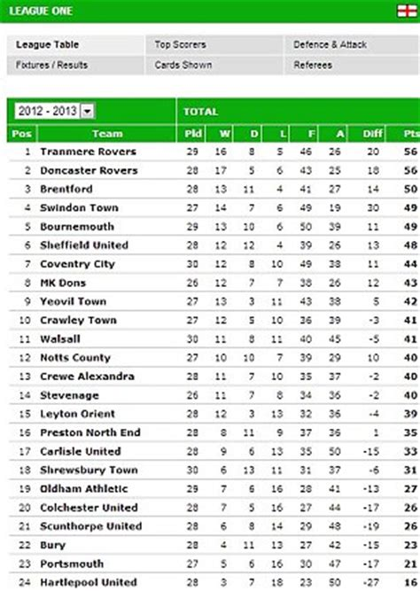 Mba League Tables Uk 2013 by Graham Westley The Footballers Football Column It Was