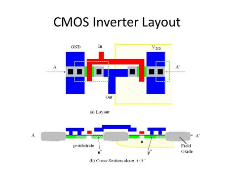 Layout Design For Cmos Inverter | out line of discussion on vlsi design basics ppt video