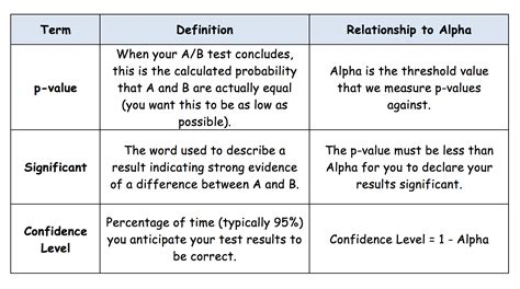 a for alpha how alpha and beta spell improved a b testing