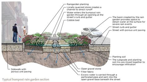 rain garden cross section west union green streets pilot project turkeyriver org
