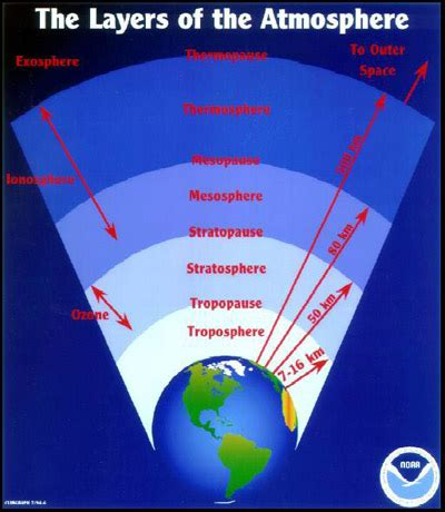 layers of the atmosphere diagram severe limitations of ipcc understanding and explanation