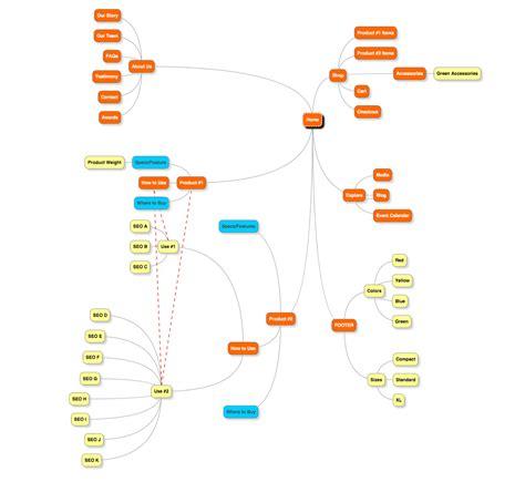 website architecture map three visual ways to plan website architecture