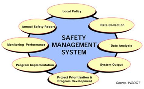 Public Roads Putting The Pieces Together March April 2003 Process Safety Management Program Template