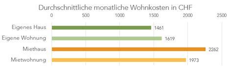 Hauskauf Nebenkosten Bayern by Monatliche Kosten Haus Monatliche Nebenkosten Haus