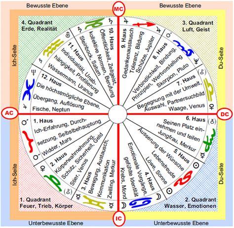 horoskop haus der astrologie astrologie h 228 user sektor feld h 228 usersystem hausstellung