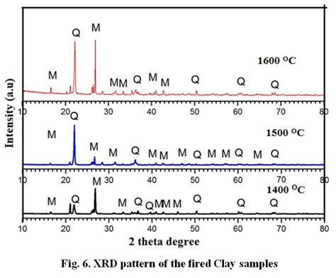 xrd pattern of mullite evaluation of nigerian source of kaolin as a raw material