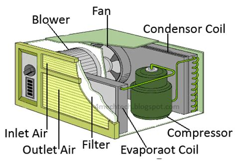 mechanical technology: theory of window air conditioner