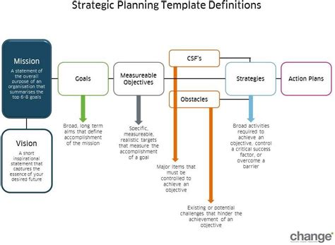 strategic plan template charity business plan template