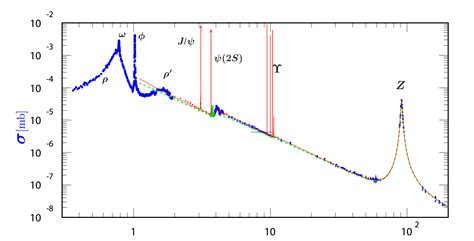 cross section particle physics particle physics energy dependency of the total cross