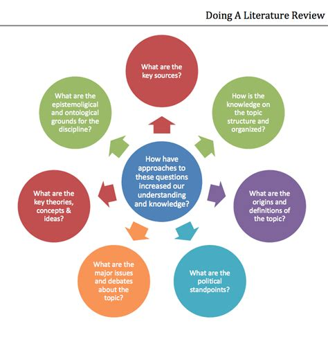 doing a dissertation doing a literature review dissertation deliberations