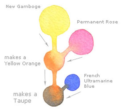 100 paint color to neutralize orange how to make paint colors 14 steps with pictures