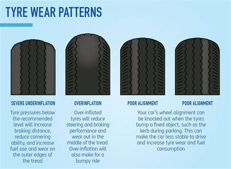Car Types Of Tires by Types Of Tire Wear Patterns Pictures To Pin On