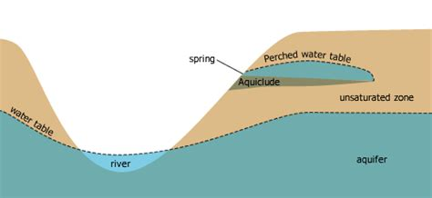 what is a water table groundwater physical geography