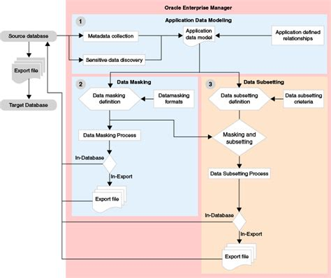 workflow data model introduction to oracle data masking and subsetting