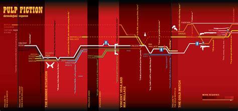 quentin tarantino film chronology pulp fiction timeline filmdetail