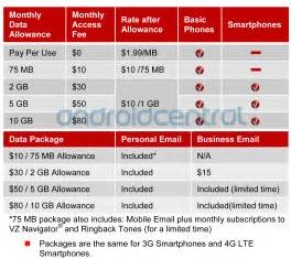 Verizon Pay As You Go Plans For Smartphones by Verizon S New Data Plans Broken Down In Complete Detail