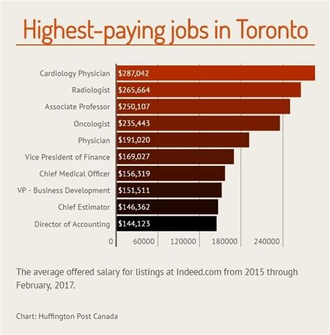 Columbia Mba Salary Statistics by The Top Paying That Are Hiring In Canada S Major Cities