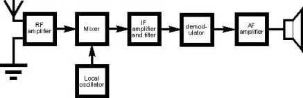 block diagram superheterodyne receiver superheterodyne block diagram radio receiver circuit