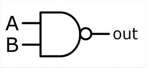 Nand Truth Table Universal Gate Nand And Nor Gate As Universal Gate