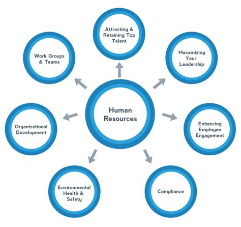 Human Resources human resources images search