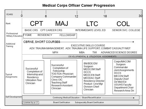 Mba Internship Cpt by Army Education Ppt