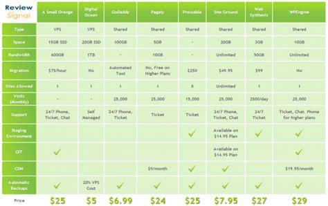 comparison website managed hosting showdown performance