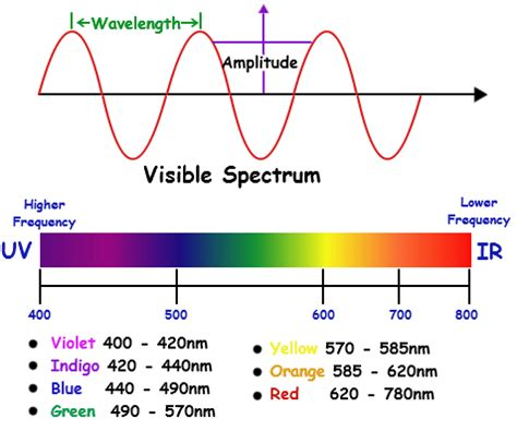 Wavelength Range Of Visible Light by Opinions On Visible Spectrum