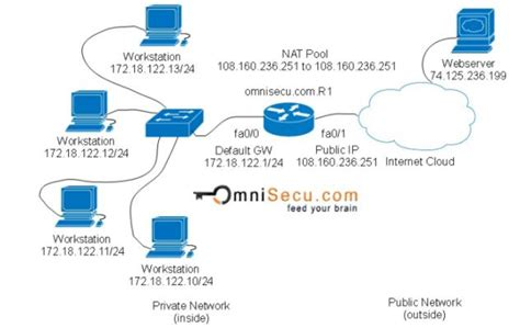 cisco nat tutorial pdf network address translation and router reportspdf819 web